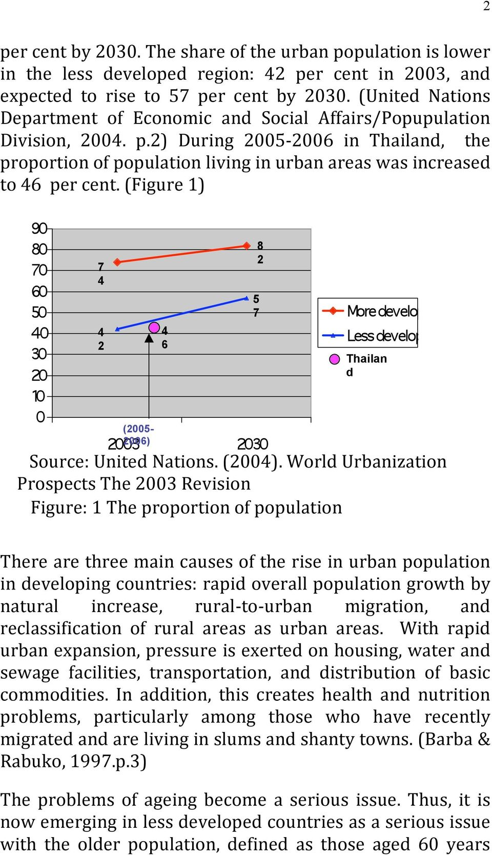 2) During 2005 2006 in Thailand, the proportion of population living in urban areas was increased to 46 per cent. (Figure 1) 7 4 4 2 4 6 8 2 5 7 Thailan d (2005-2006) Source: United Nations. (2004).