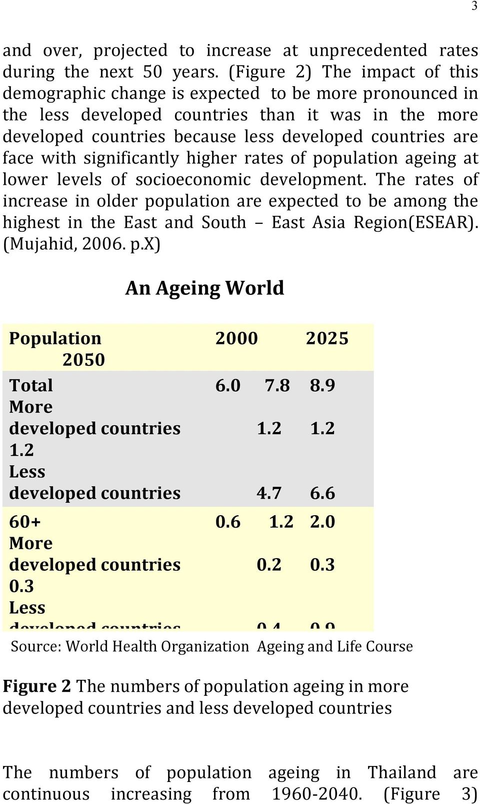 face with significantly higher rates of population ageing at lower levels of socioeconomic development.
