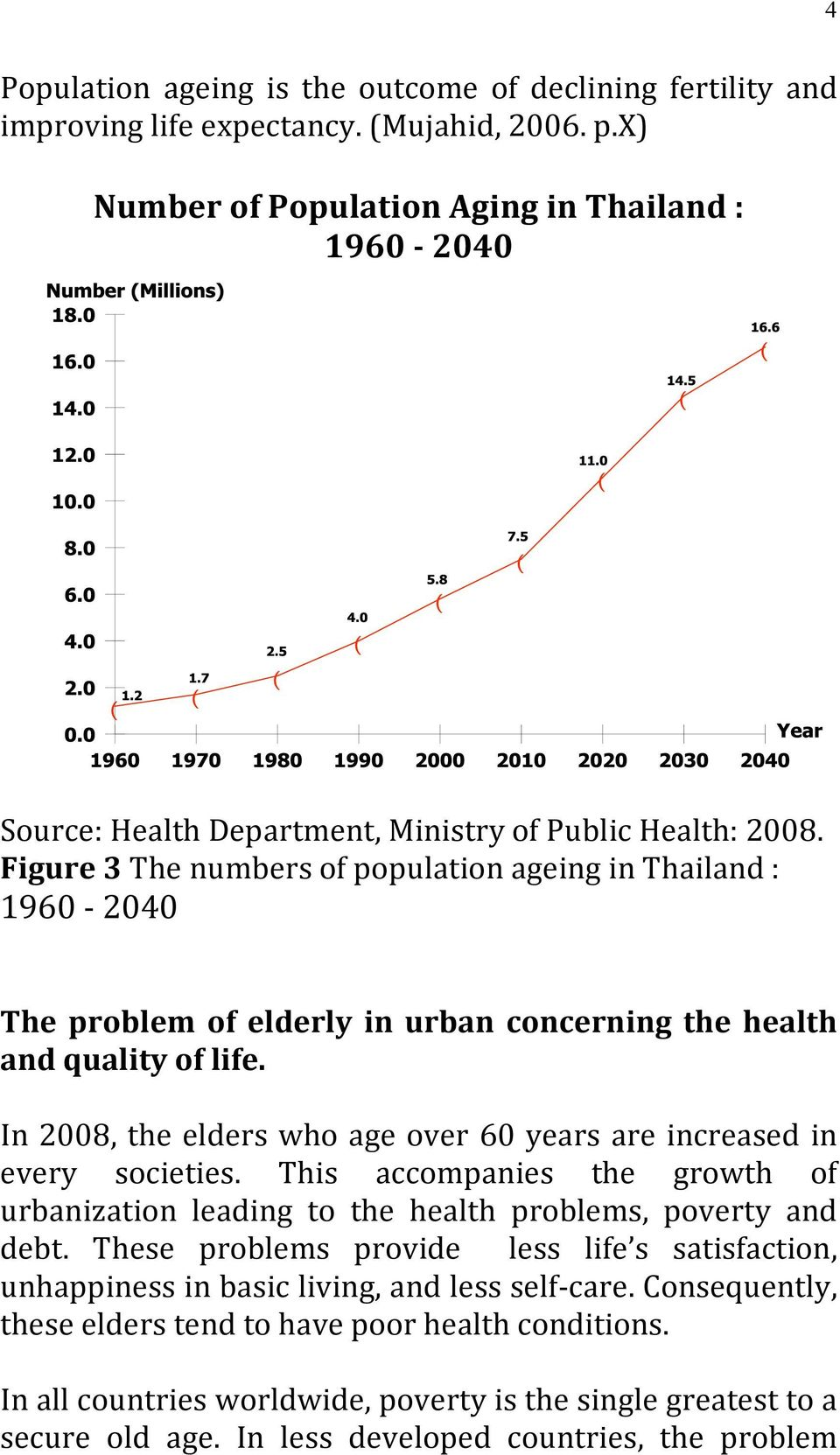 Figure 3 The numbers of population ageing in Thailand : 1960 2040 The problem of elderly in urban concerning the health and quality of life.