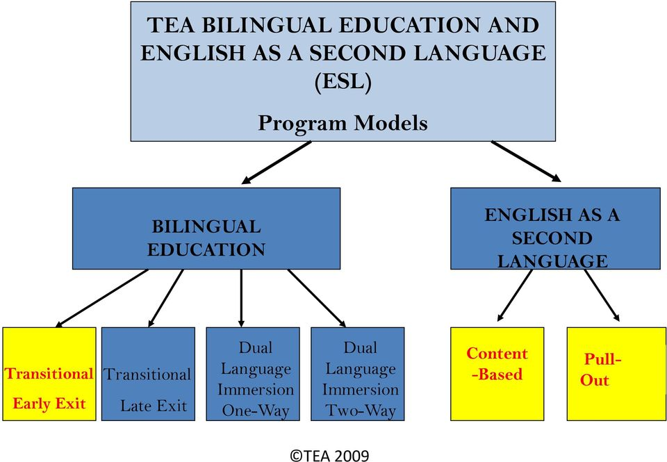 Transitional Early Exit Transitional Late Exit Dual Language