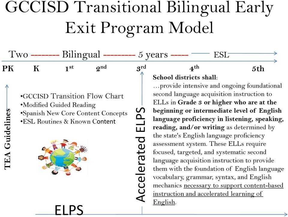 to ELLs in Grade 3 or higher who are at the beginning or intermediate level of English language proficiency in listening, speaking, reading, and/or writing as determined by the state's English