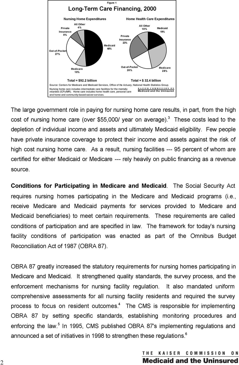 4 billion Source: Centers for Medicare and Medicaid Services, Office of the Actuary, National Health Statistics Group.
