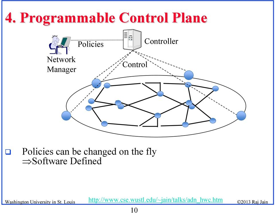 Manager Control Policies can be