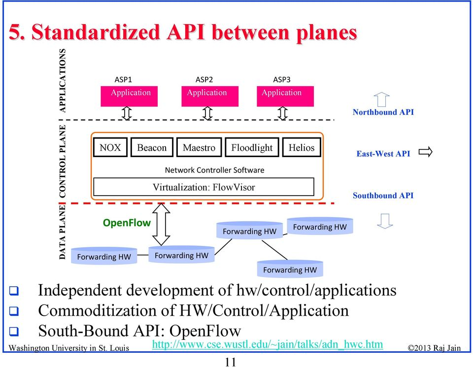 API Southbound API DATA PLANE OpenFlow Independent development of hw/control/applications Commoditization of