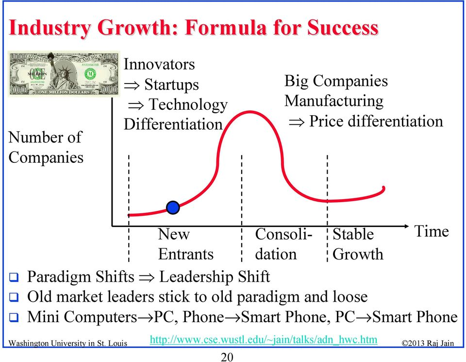 Consolidation Stable Time Entrants Growth Paradigm Shifts Leadership Shift Old