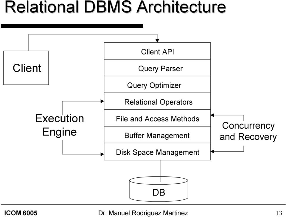 and Access Methods Buffer Management Disk Space Management