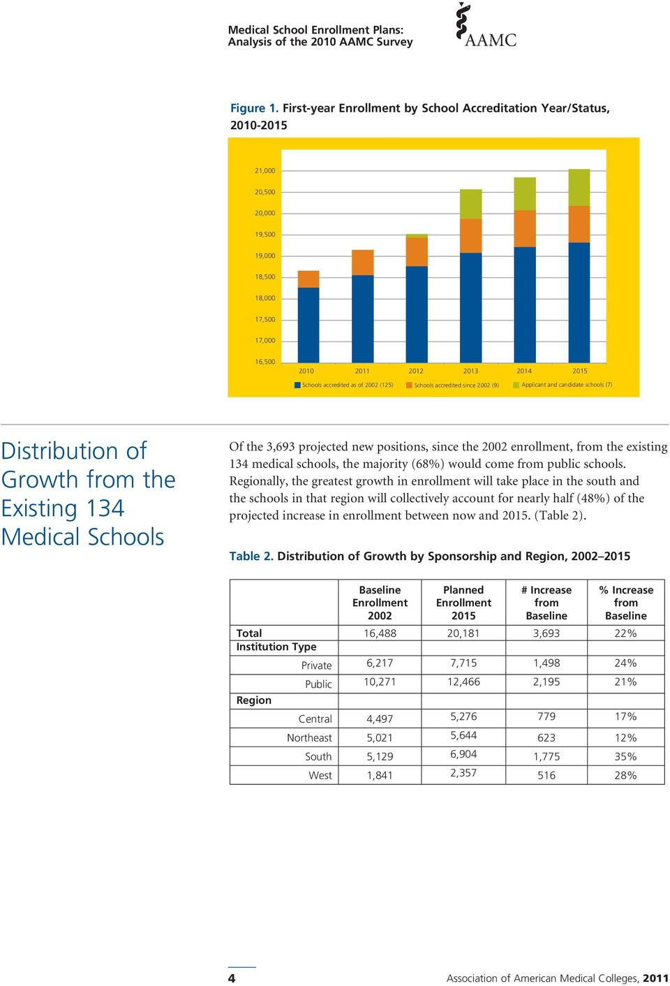 (125) Schools accredited since 2002 (9) Applicant and candidate schools (7) Distribution of Growth from the Existing 134 Medical Schools Of the 3,693 projected new positions, since the 2002