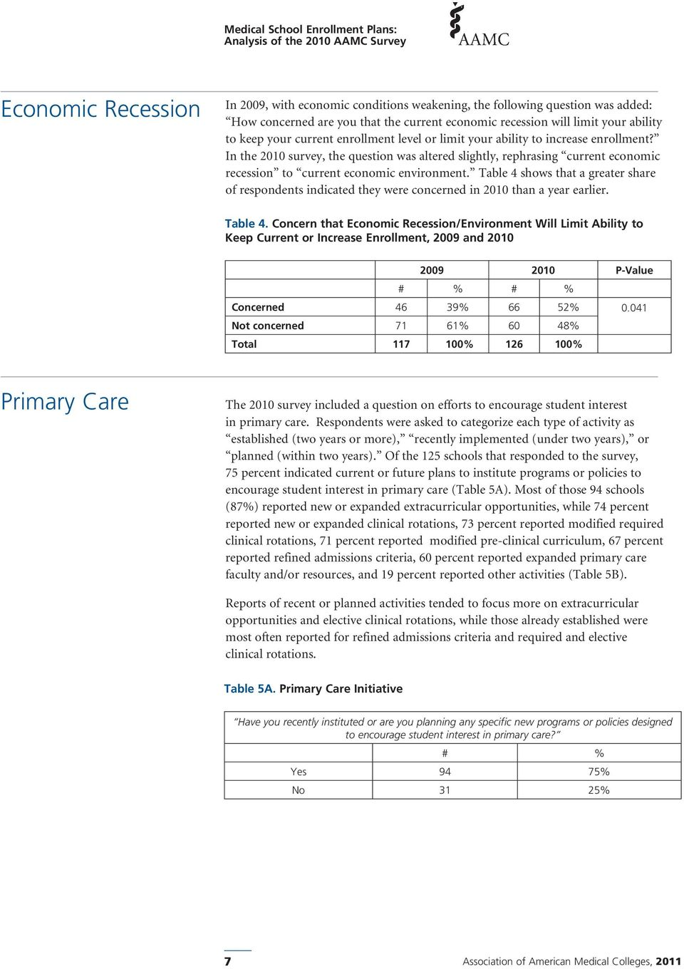 Table 4 shows that a greater share of respondents indicated they were concerned in 2010 than a year earlier. Table 4.