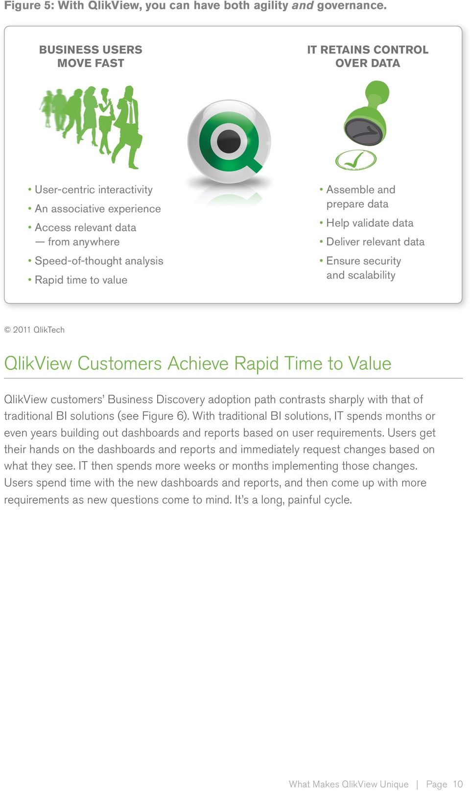 and prepare data Help validate data Deliver relevant data Ensure security and scalability 2011 QlikTech QlikView Customers Achieve Rapid Time to Value QlikView customers Business Discovery adoption
