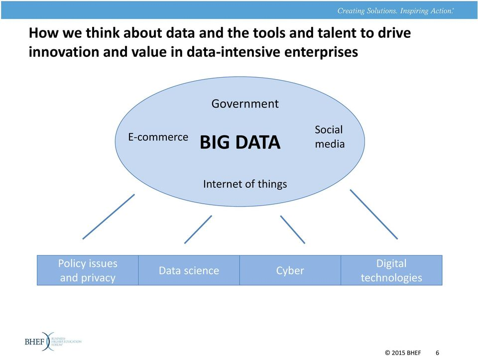 E commerce BIG DATA Social media Internet of things Policy