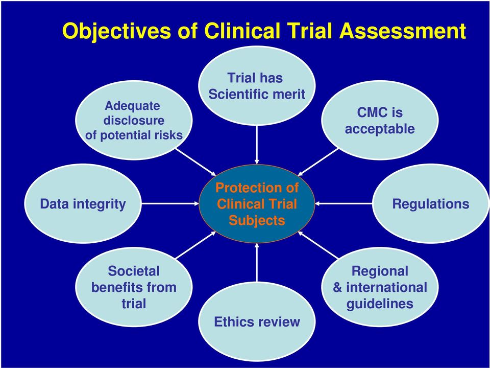 integrity Protection of Clinical Trial Subjects Regulations