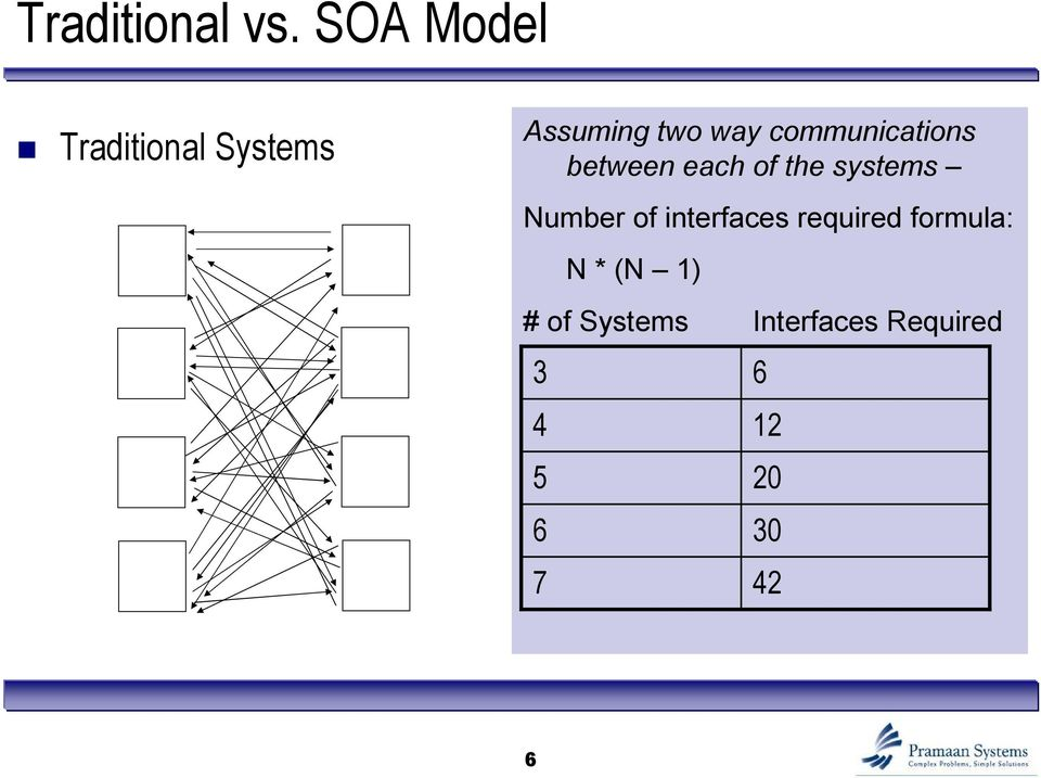 communications between each of the systems Number of