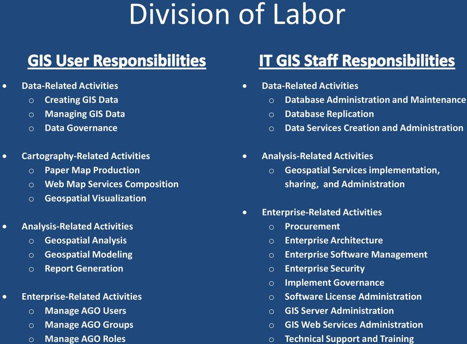 Data-Related Activities o Database Administration and Maintenance o Database Replication o Data Services Creation and Administration Analysis-Related Activities o Geospatial Services implementation,