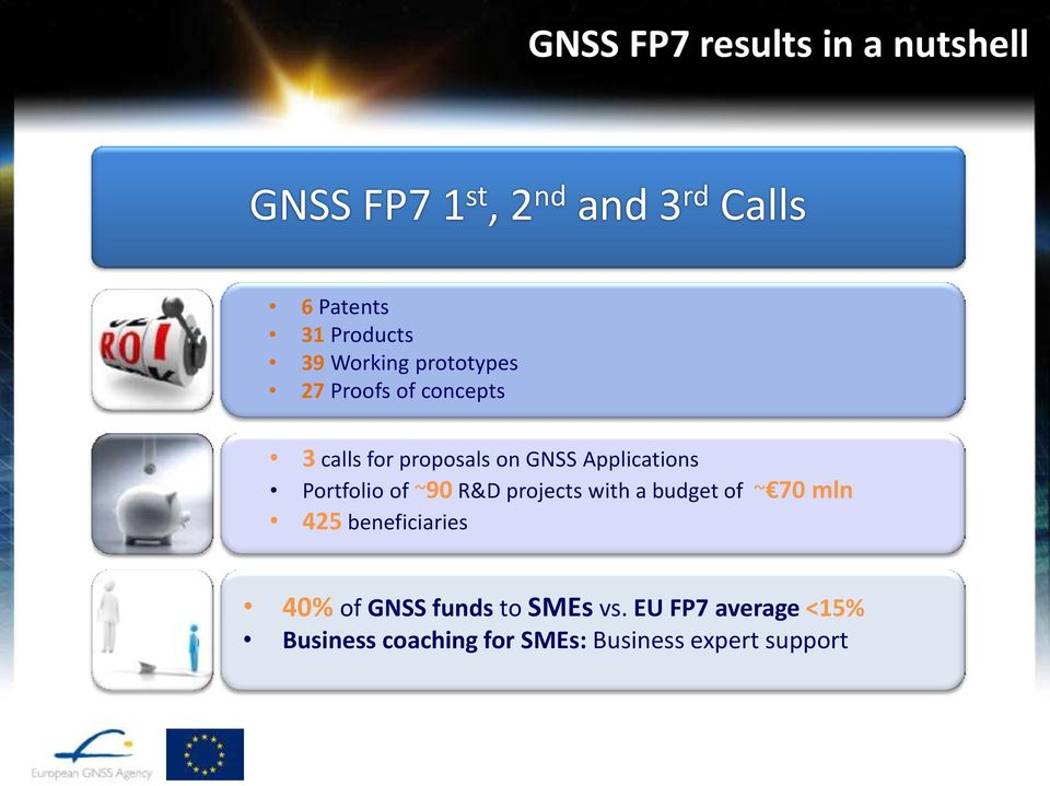 Portfolio of ~90 R&D projects with a budget of ~ 70 mln 425 beneficiaries 40% of GNSS