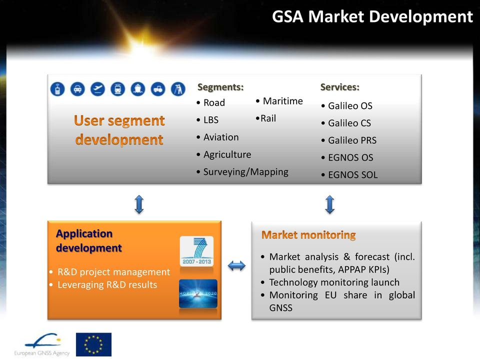 development R&D project management Leveraging R&D results Market analysis & forecast