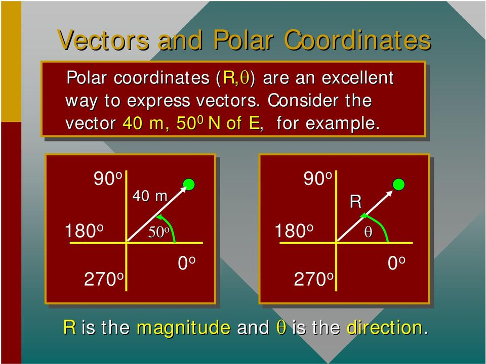 Consider the vector 40 m, 50 0 N of of E, EE, for example.