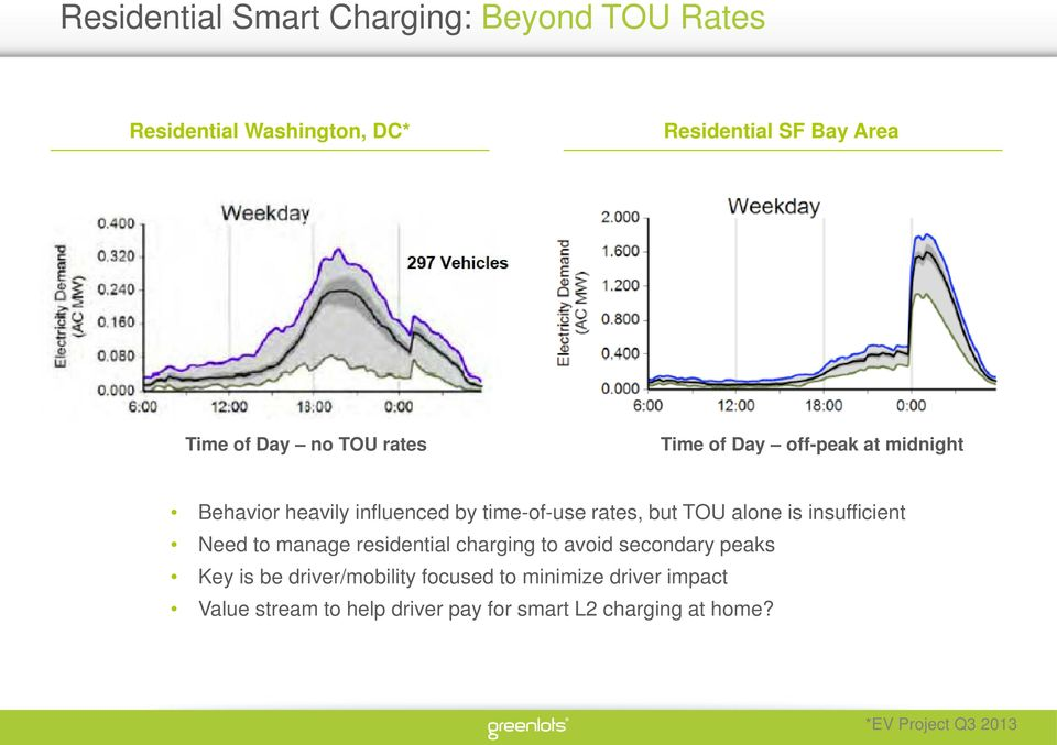 insufficient Need to manage residential charging to avoid secondary peaks Key is be driver/mobility focused