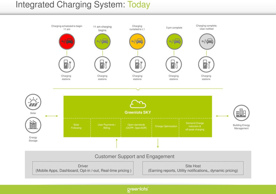 Optimization Demand Charge reduction & off-peak charging Building Energy Management Energy Storage Customer Support and