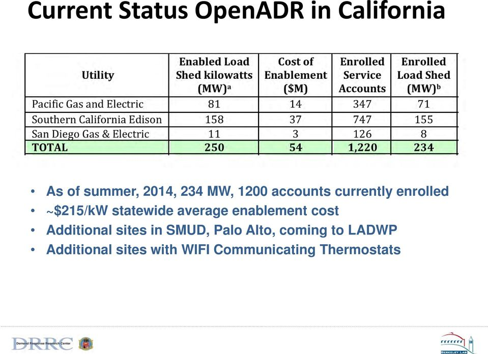 average enablement cost Additional sites in SMUD, Palo Alto,