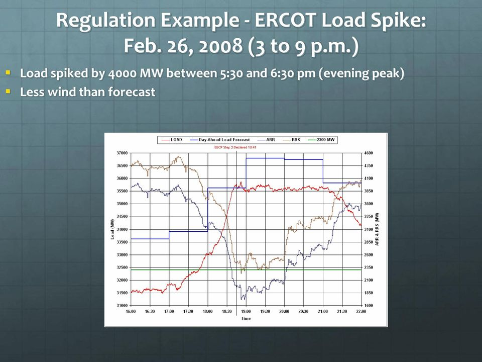 ) Load spiked by 4000 MW between 5:30