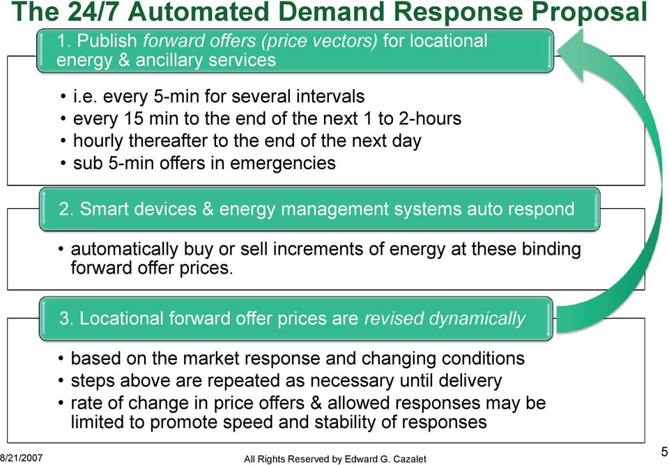 Locational forward offer prices are revised dynamically based on the market response and changing conditions steps above are repeated as necessary until delivery rate of change