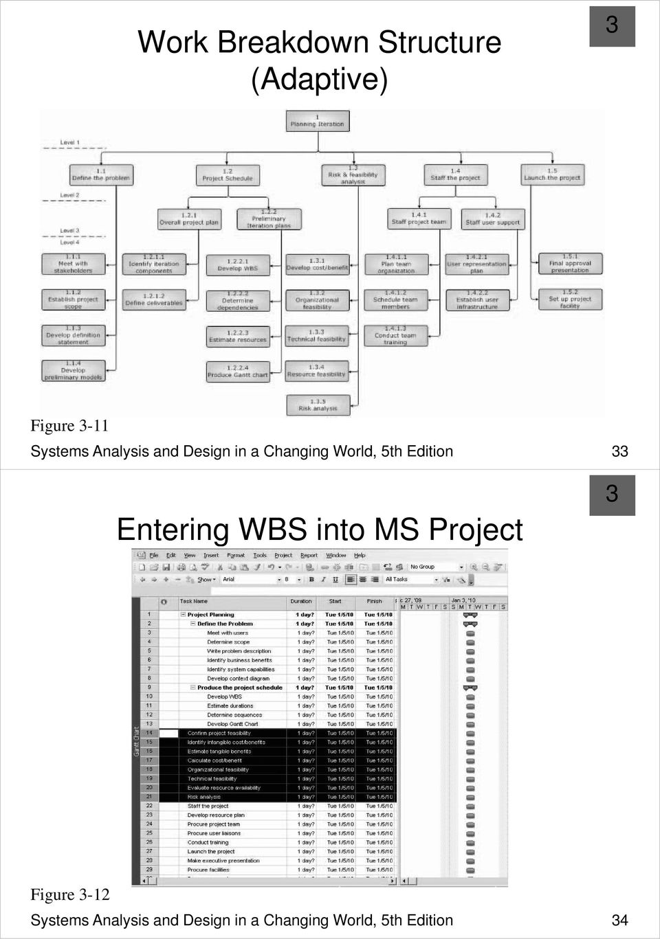 Edition Entering WBS into MS Project Figure -12