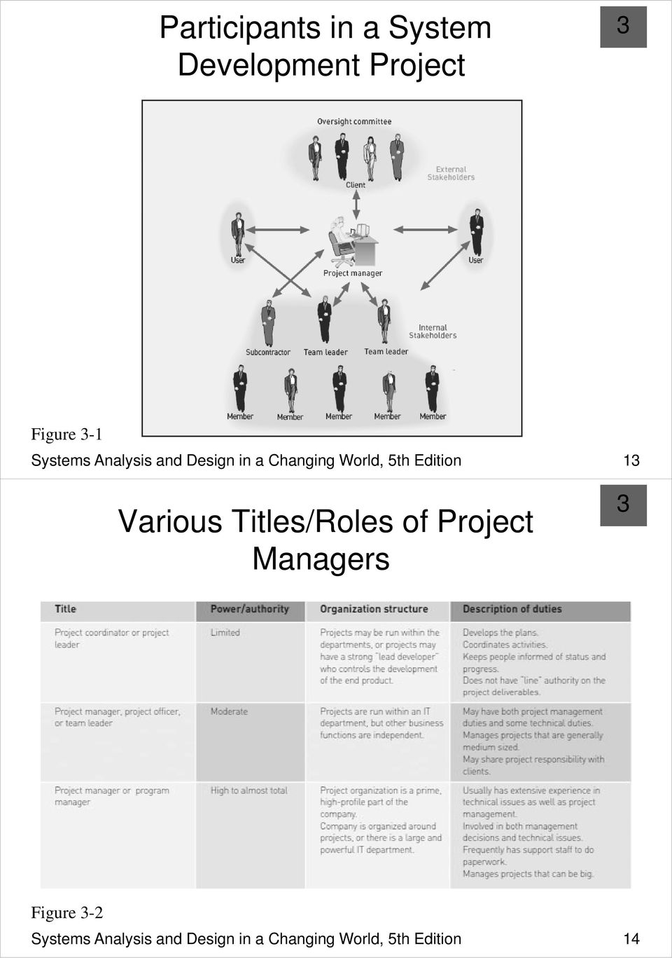 Edition 1 Various Titles/Roles of Project Managers Figure