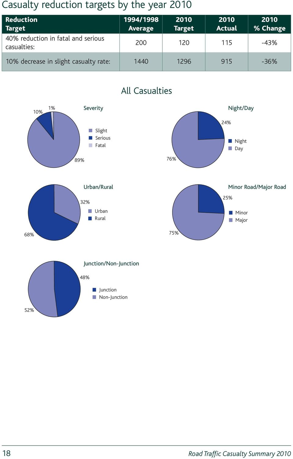 Casualties 10% 1% Severity Night/Day Serious Fatal 24% Night Day 89% 76% Urban/Rural 32% Urban Rural 25% Minor