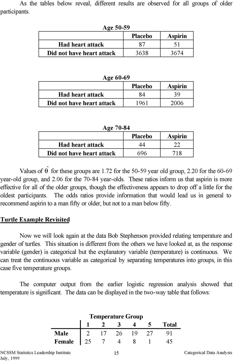 heart attack 44 22 Did not have heart attack 696 718 Values of ˆ θ for these groups are 1.72 for the 50-59 year old group, 2.20 for the 60-69 year-old group, and 2.06 for the 70-84 year-olds.