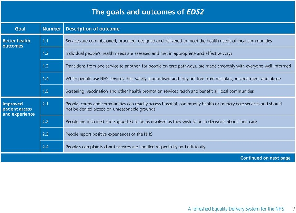 2 Individual people s health needs are assessed and met in appropriate and effective ways 1.