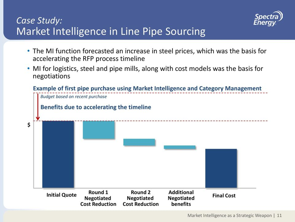 purchase using Market Intelligence and Category Management Budget based on recent purchase Benefits due to accelerating the timeline $ Initial
