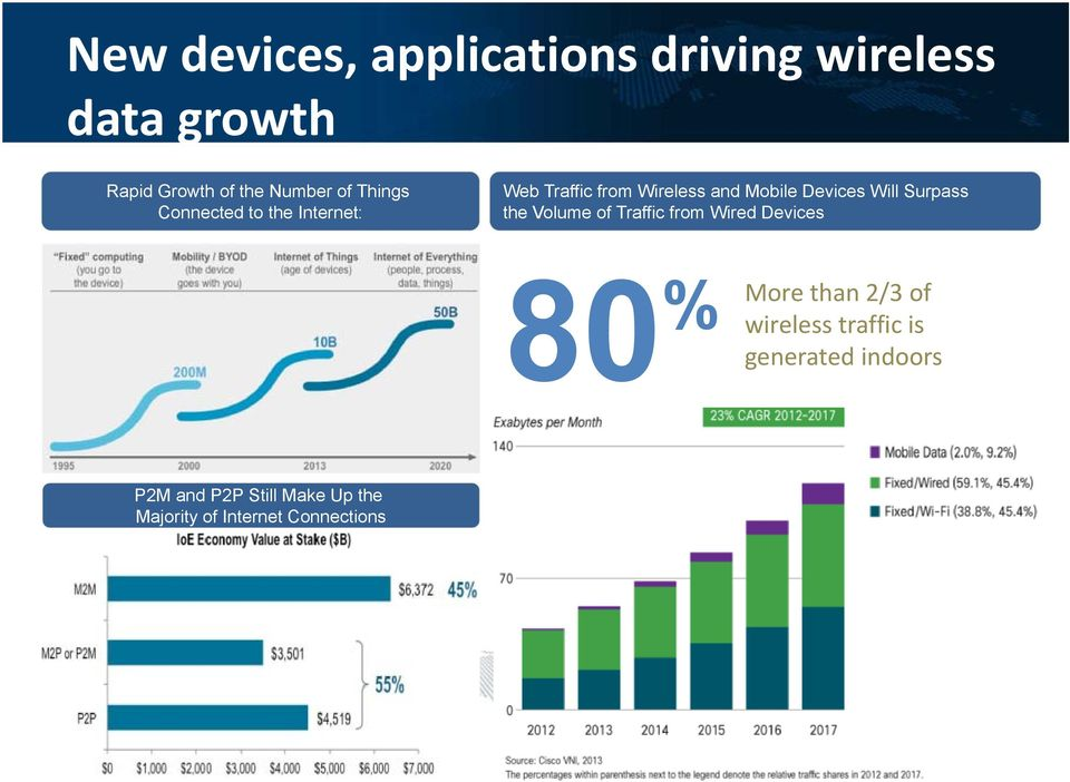 Surpass the Volume of Traffic from Wired Devices 80 % More than 2/3 of wireless