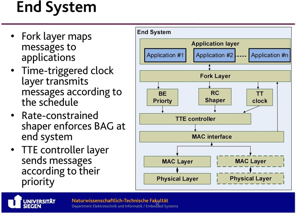 according to their priority Application #1 BE Priorty TTE controller MAC Layer Physical Layer