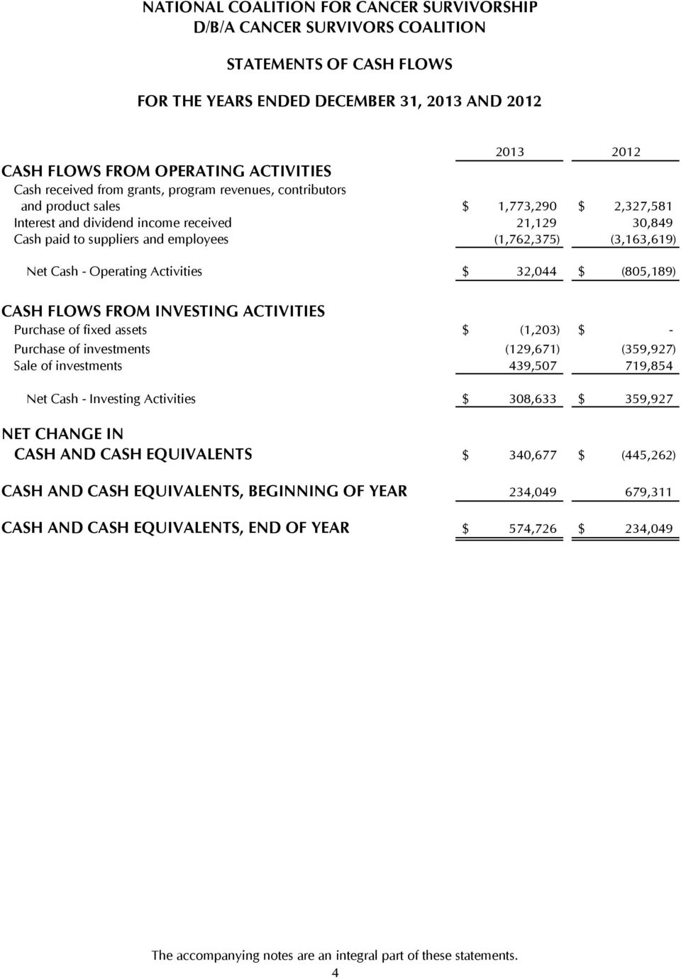 (805,189) CASH FLOWS FROM INVESTING ACTIVITIES Purchase of fixed assets $ (1,203) $ - Purchase of investments (129,671) (359,927) Sale of investments 439,507 719,854 Net Cash - Investing Activities $