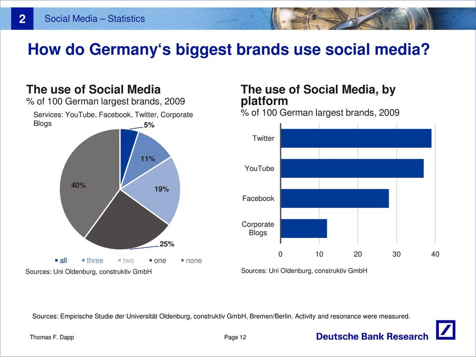 Media, by platform % of 100 German largest brands, 2009 Twitter YouTube 40% 19% Facebook 25% all three two one none Sources: Uni Oldenburg,