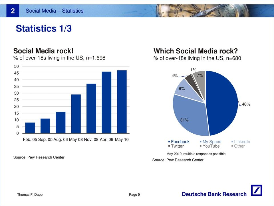 09 May 10 Source: Pew Research Center Which Social Media rock?