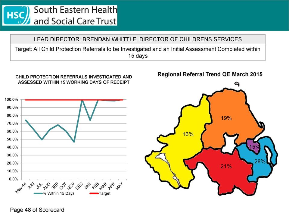 AND ASSESSED WITHIN 15 WORKING DAYS OF RECEIPT Regional Referral Trend QE March 2015 100.0% 90.0% 80.0% 70.
