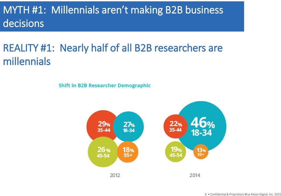 of all B2B researchers are millennials 6
