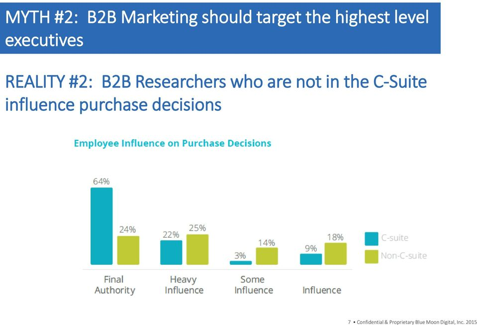 are not in the C-Suite influence purchase decisions