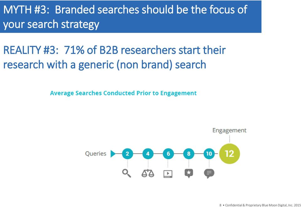start their research with a generic (non brand) search
