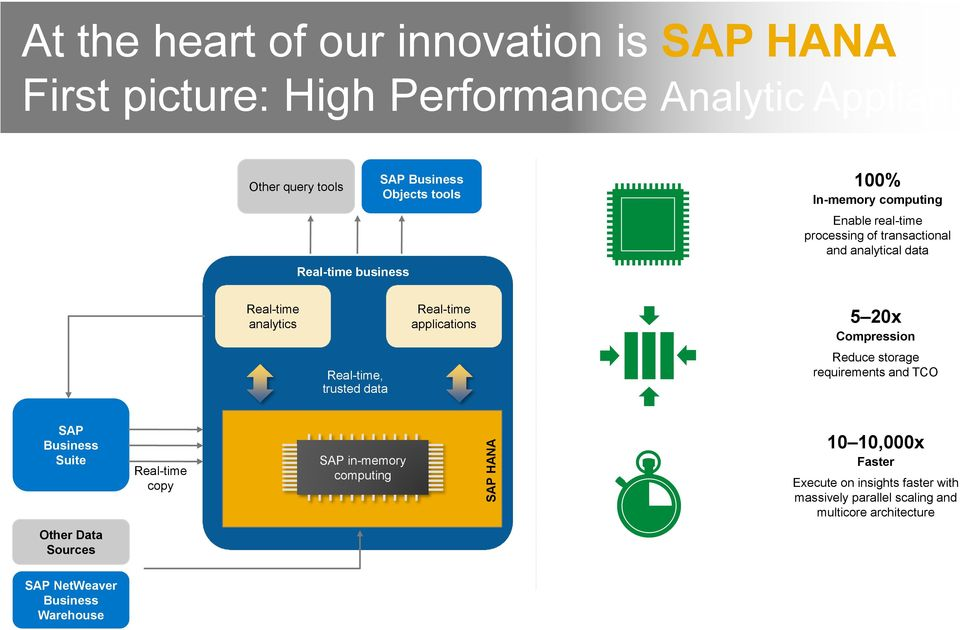 applications 5 20x Compression Real-time, trusted data Reduce storage requirements and TCO SAP Business Suite Real-time copy SAP in-memory