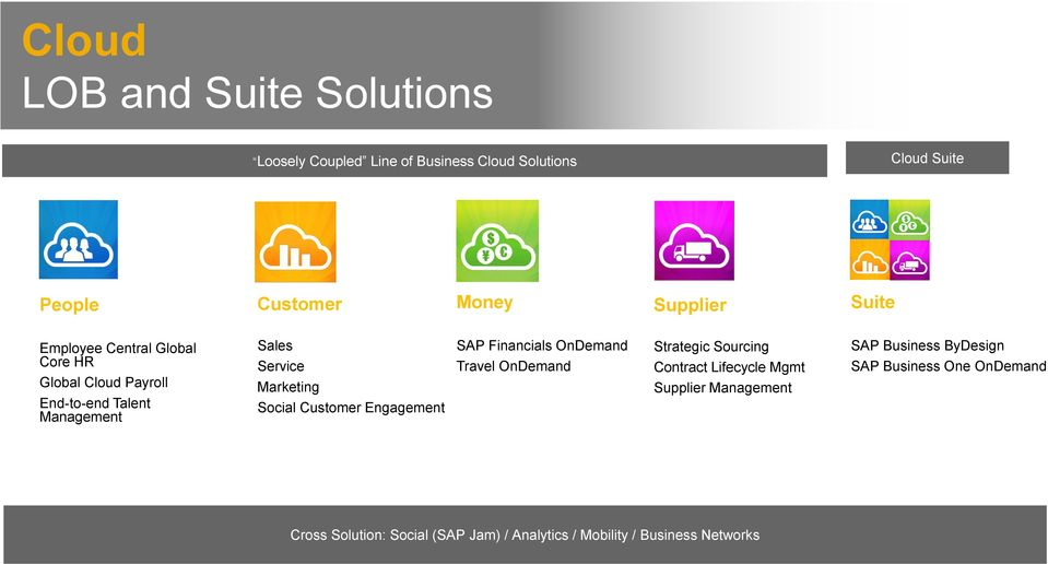 Customer Engagement SAP Financials OnDemand Travel OnDemand Strategic Sourcing Contract Lifecycle Mgmt Supplier