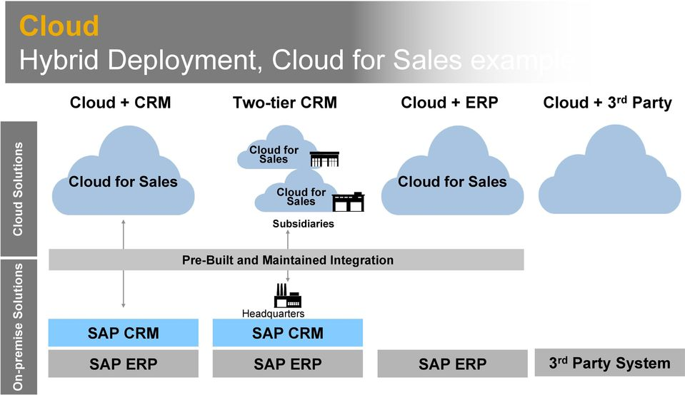 Cloud for Sales Cloud for Sales Subsidiaries Cloud for Sales Pre-Built and