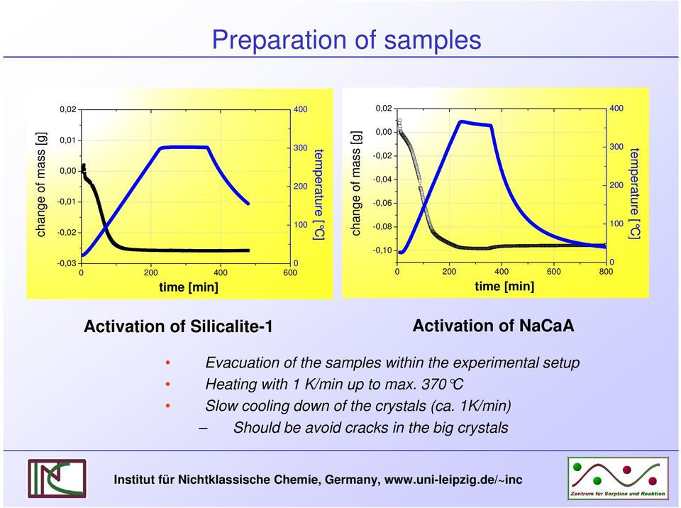 Slcalte-1 Actvaton of NaCaA Evacuaton of the samples wthn the expermental setup Heatng wth 1 K/mn