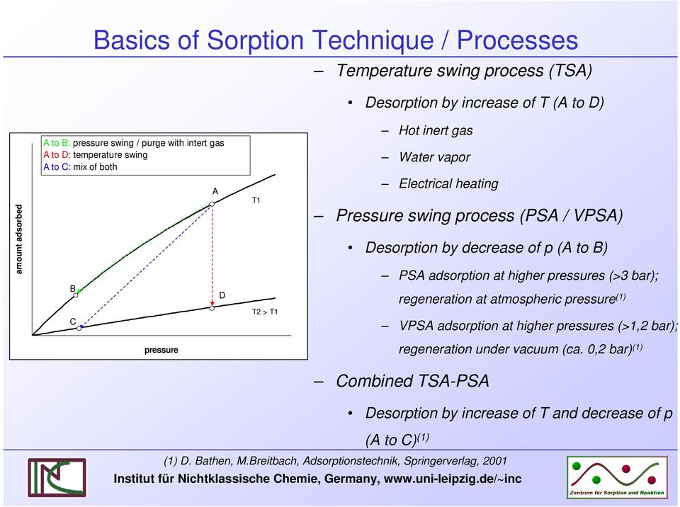 VPSA) Desorpton by decrease of p (A to B) PSA adsorpton at hgher pressures (>3 bar); regeneraton at atmospherc pressure (1) VPSA adsorpton at hgher pressures (>1,2 bar);