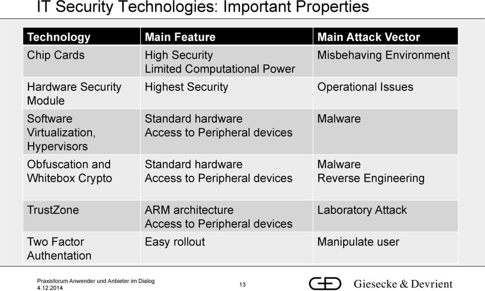 Access to Peripheral devices Standard hardware Access to Peripheral devices Misbehaving Environment Operational Issues Malware Malware