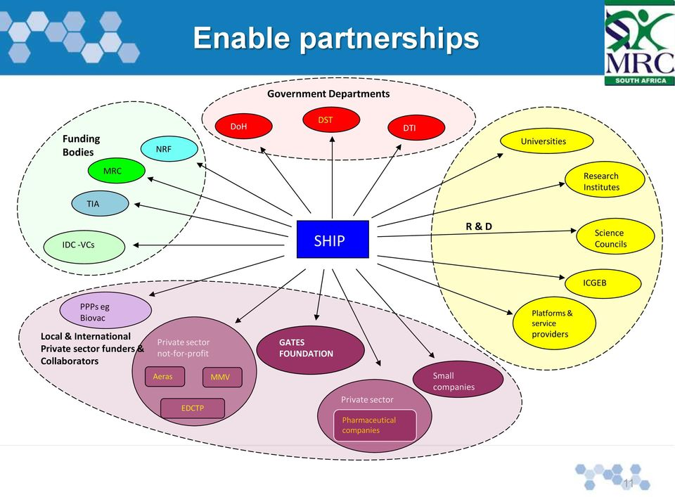 International Private sector funders & Collaborators Private sector not-for-profit Aeras EDCTP