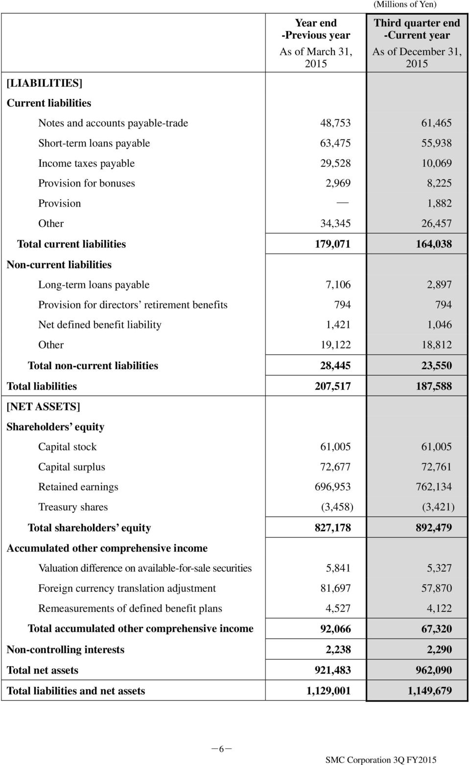 liabilities Long-term loans payable 7,106 2,897 Provision for directors retirement benefits 794 794 Net defined benefit liability 1,421 1,046 Other 19,122 18,812 Total non-current liabilities 28,445