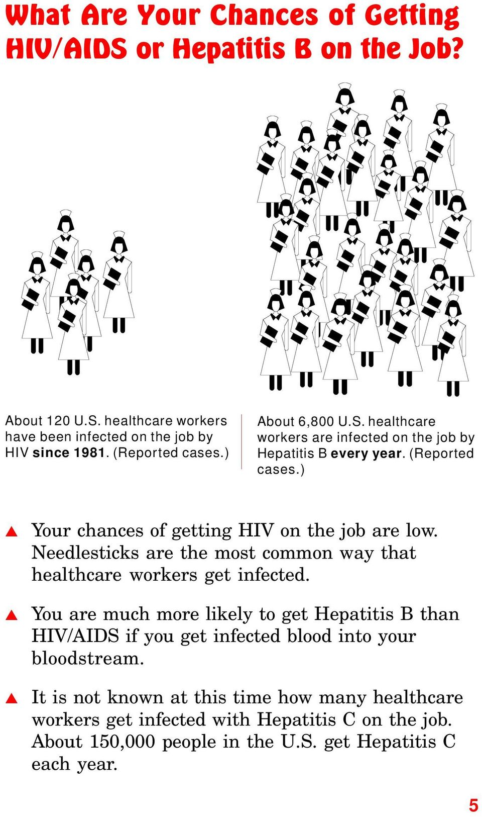 ) Your chances of getting HIV on the job are low. Needlesticks are the most common way that healthcare workers get infected.