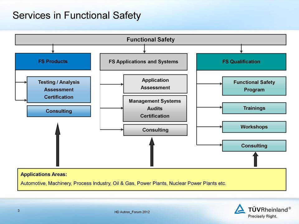 Management Systems Audits Certification Consulting Functional Safety Program Trainings Workshops